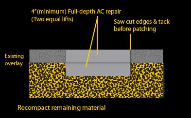 Asphalt-repair-process-Ottawa-driveway-patch-crack-sealing-overlay-blacktop.